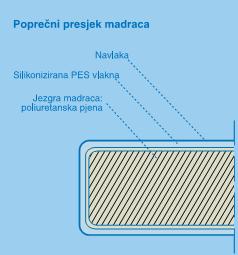 Madrac Klasik shema